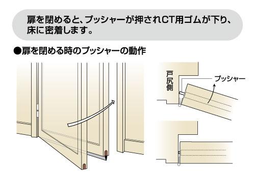扉を閉めると、プッシャーが押されCT用ゴムが下り、床に密着します